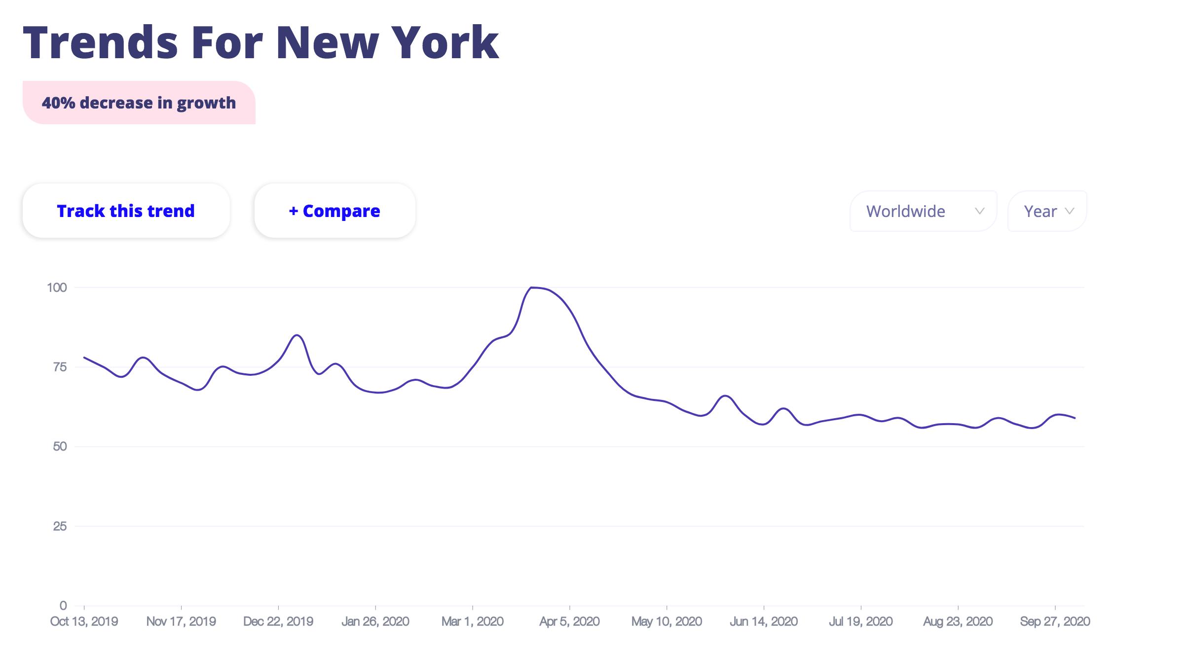 New York on Trends Everywhere