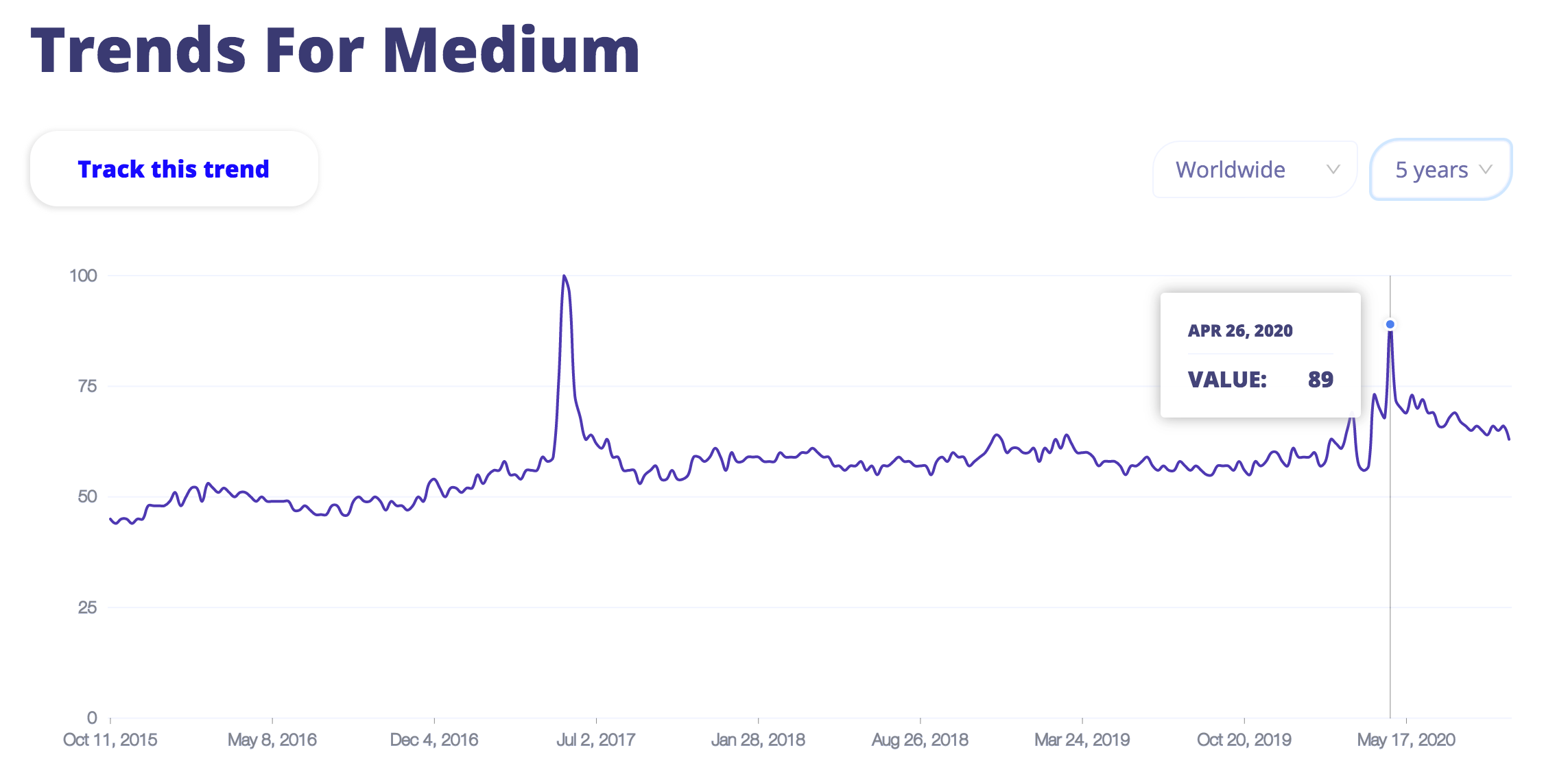 Medium on Trends Everywhere
