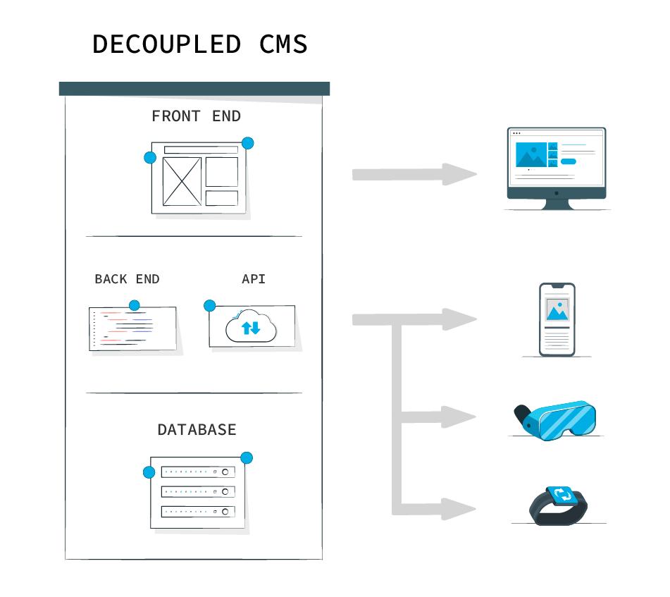 Headless CMS vs. decoupled CMS