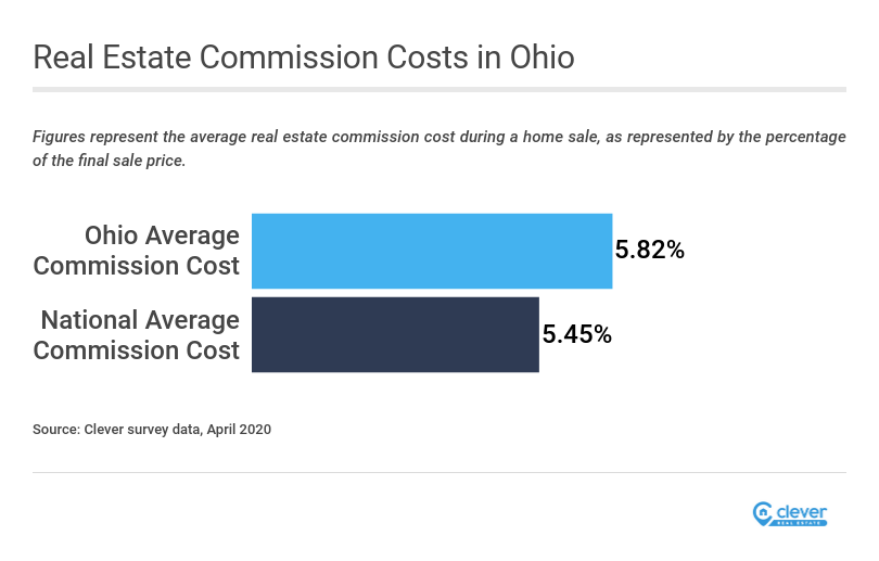 Average Real Estate Commission in Ohio | Clever Real Estate