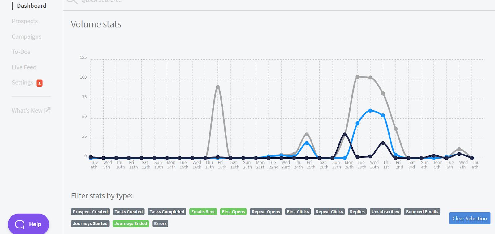 Screenshot of traffic volume stats