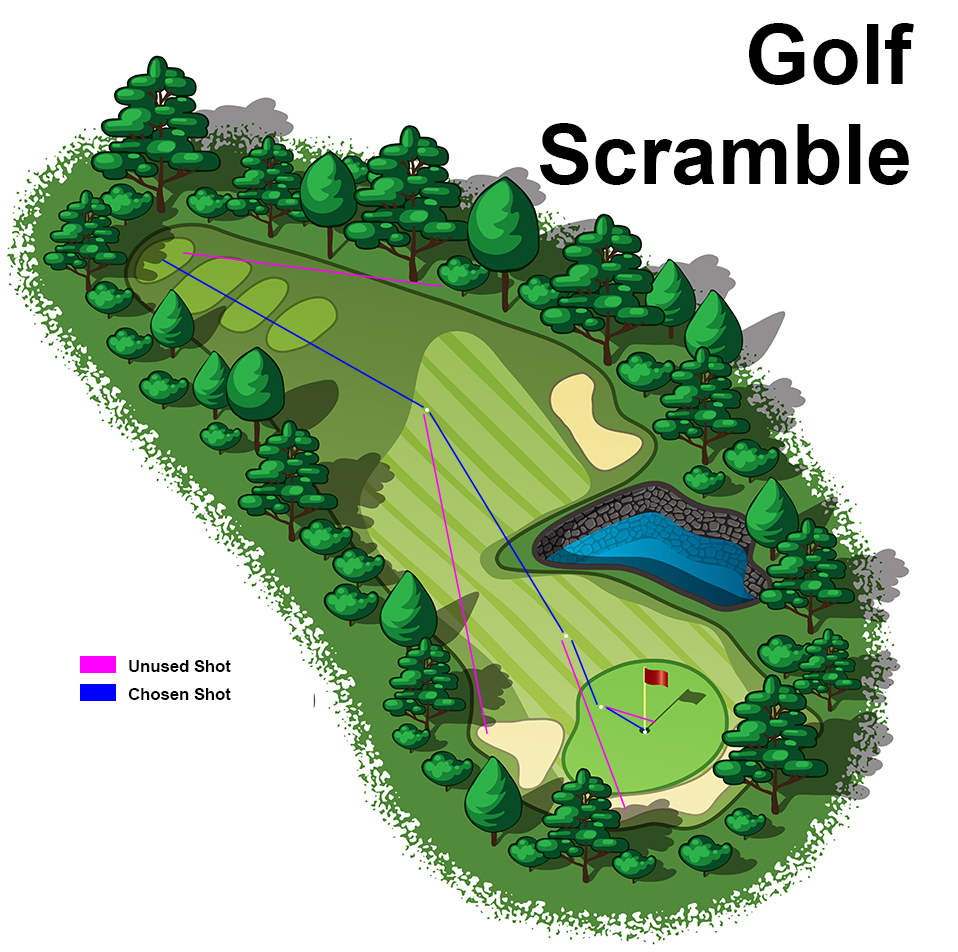 Golf Scramble Example Illustration
