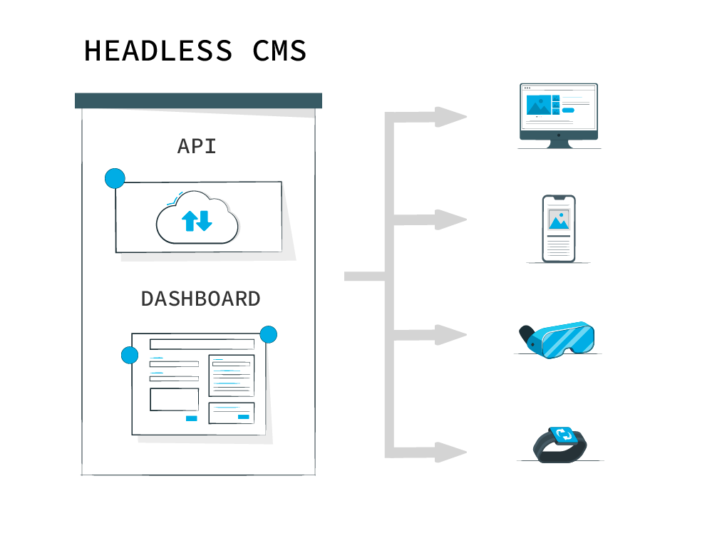 a Headless CMS like Cosmic sets up your content to deploy to any final destination with minimal additional effort