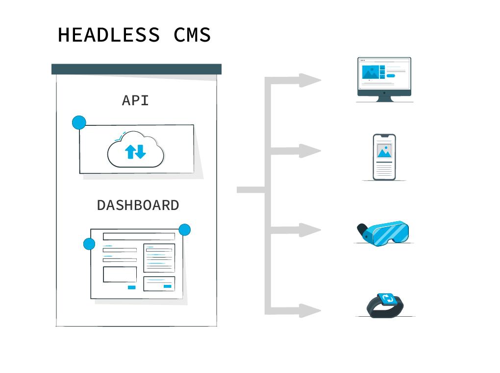 A headless CMS