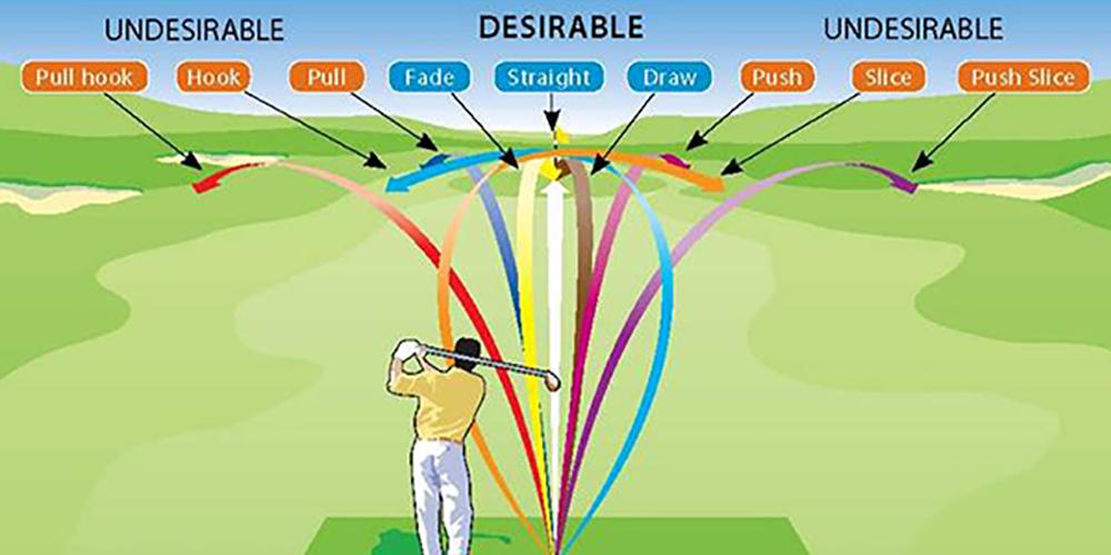 Golf Shot Shapes - Hook, Pull, Fade, Straight, Draw, Push, Slice