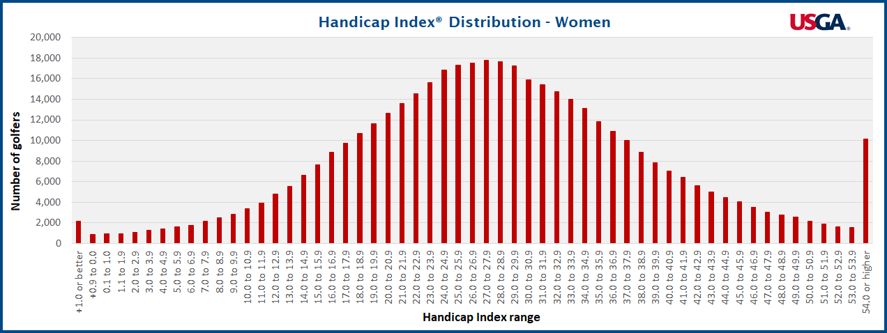 Handicap Index Distribution of Female Golfers in the United States - Source: USGA
